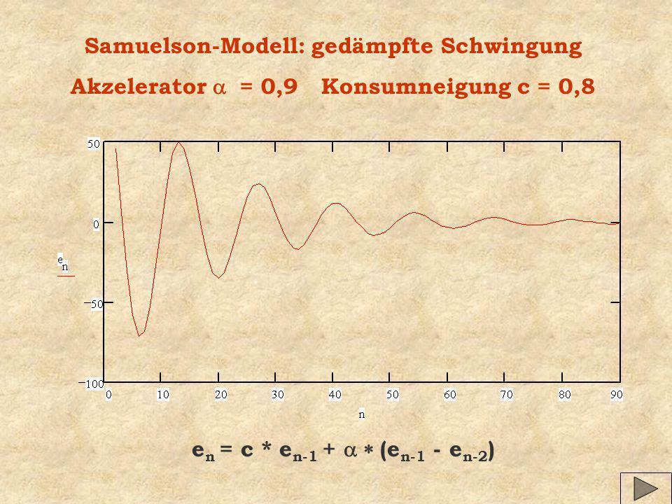 Samuelson-Modell: gedämpfte Schwingung Akzelerator = 0,9 Konsumneigung c = 0,8 e n = c * e n-1 + (e n-1 - e n-2 )