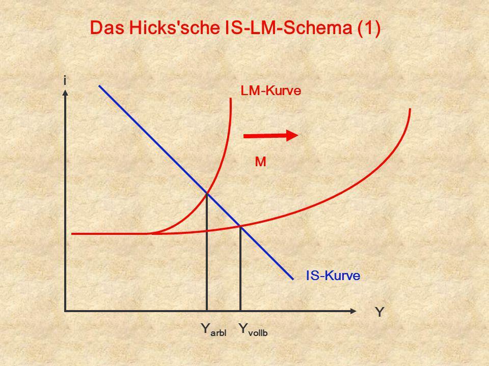Das Hicks'sche IS-LM-Schema (1) i Y IS-Kurve LM-Kurve Y arbl Y vollb M