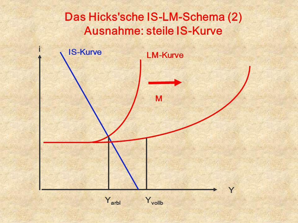 Das Hicks'sche IS-LM-Schema (2) Ausnahme: steile IS-Kurve i Y IS-Kurve LM-Kurve Y arbl Y vollb M
