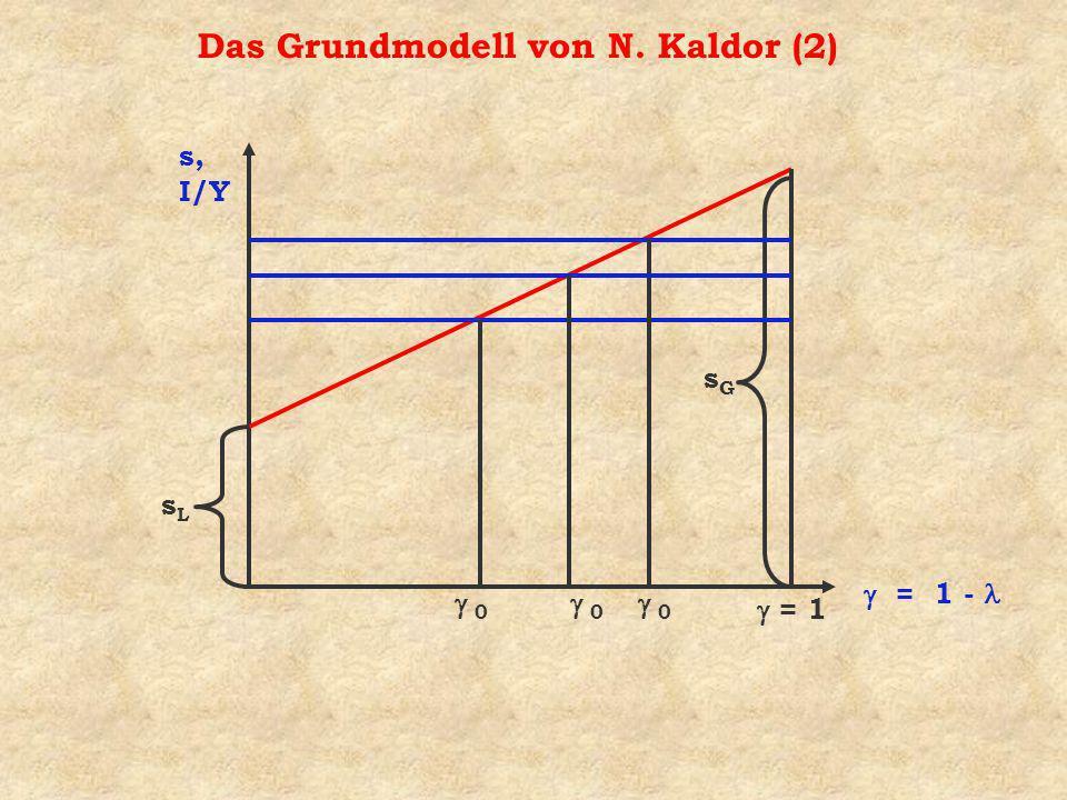 Das Grundmodell von N. Kaldor (2) s, I/Y = 1 - sLsL = 1 sGsG 0 0 0