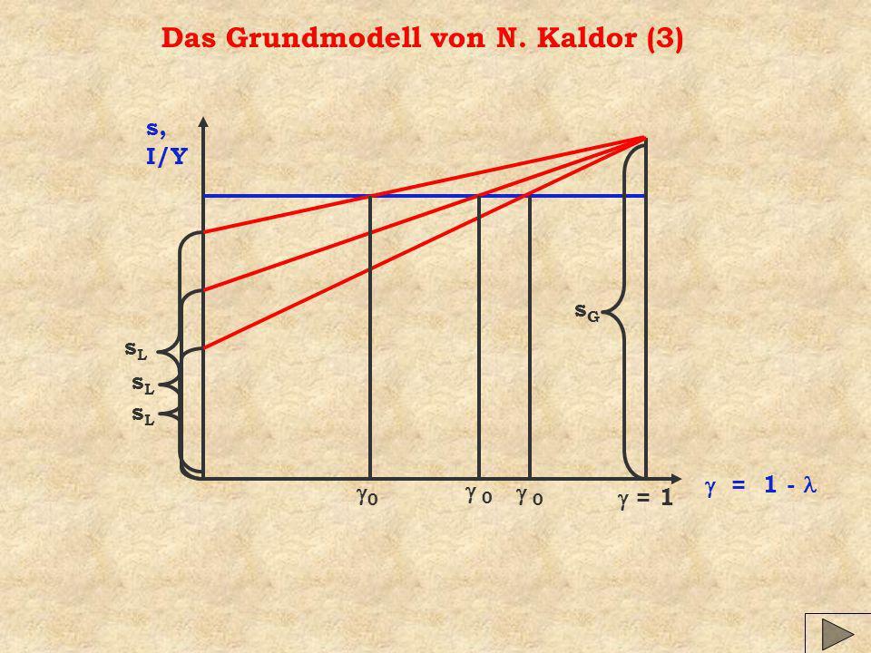 Das Grundmodell von N. Kaldor (3) s, I/Y = 1 - = 1 sGsG sLsL 0 0 sLsL 0 sLsL