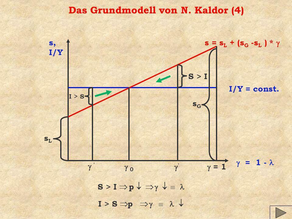 Das Grundmodell von N.Kaldor (4) s, I/Y = 1 - I/Y = const.
