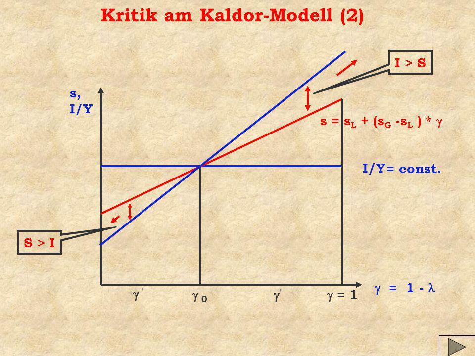 Kritik am Kaldor-Modell (2) s, I/Y = 1 - I/Y s = s L + (s G -s L ) * = 1 0 I > S S > I = const.