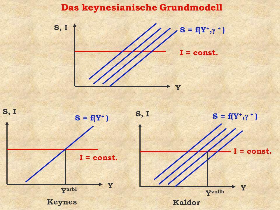 Das keynesianische Grundmodell Y S, I I = const.