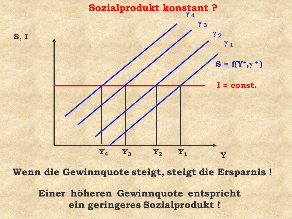 Sozialprodukt konstant ? Y S, I S = f(Y +, + ) I = const. 1 2 3 4 Y1Y1 Y2Y2 Y3Y3 Y4Y4 Einer höheren Gewinnquote entspricht ein geringeres Sozialproduk