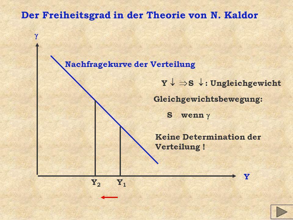 Der Freiheitsgrad in der Theorie von N. Kaldor Y Nachfragekurve der Verteilung Y1Y1 Y2Y2 Y S : Ungleichgewicht Gleichgewichtsbewegung: S wenn Keine De