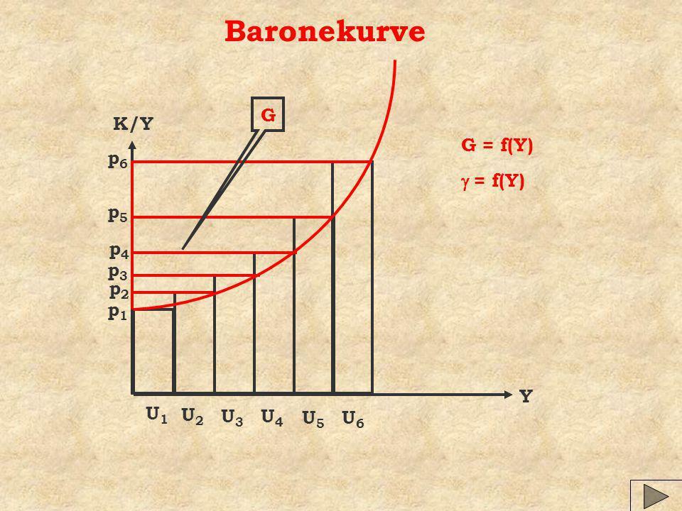 Baronekurve K/Y Y U1U1 U2U2 U3U3 U4U4 U5U5 U6U6 G p1p1 p2p2 p3p3 p4p4 p5p5 p6p6 G = f(Y) = f(Y)