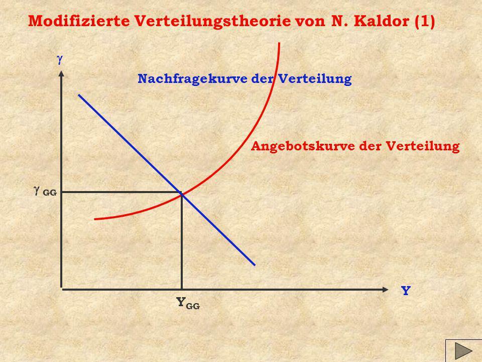 Modifizierte Verteilungstheorie von N. Kaldor (1) Y Nachfragekurve der Verteilung Angebotskurve der Verteilung Y GG GG