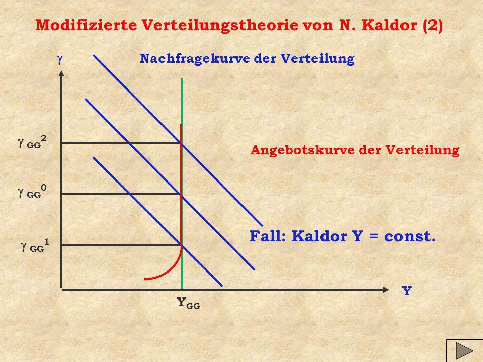 Modifizierte Verteilungstheorie von N. Kaldor (2) Y Nachfragekurve der Verteilung Angebotskurve der Verteilung Y GG Fall: Kaldor Y = const. GG 0 GG 2