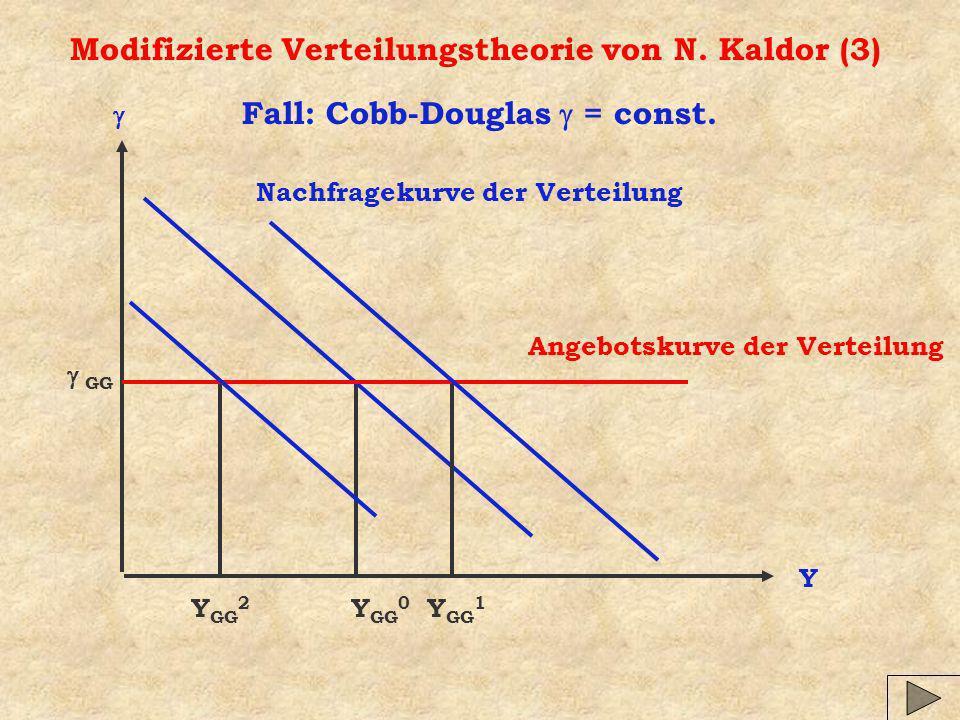 Modifizierte Verteilungstheorie von N. Kaldor (3) Y Nachfragekurve der Verteilung Angebotskurve der Verteilung Y GG 0 GG Fall: Cobb-Douglas = const. Y
