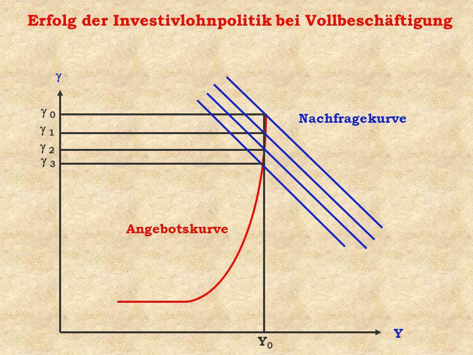 Erfolg der Investivlohnpolitik bei Vollbeschäftigung Y Angebotskurve Nachfragekurve Y0Y0 0 1 2 3