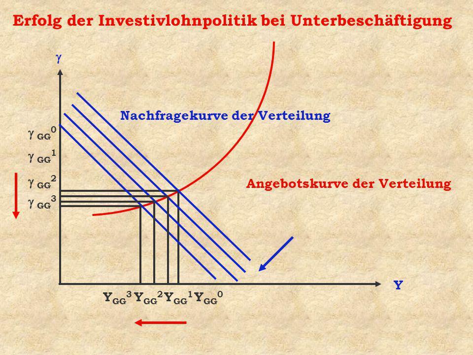 Erfolg der Investivlohnpolitik bei Unterbeschäftigung Y GG 0 Nachfragekurve der Verteilung Y GG 0 Angebotskurve der Verteilung GG 3 Y GG 3 Y GG 2 GG 2 GG 1 Y GG 1