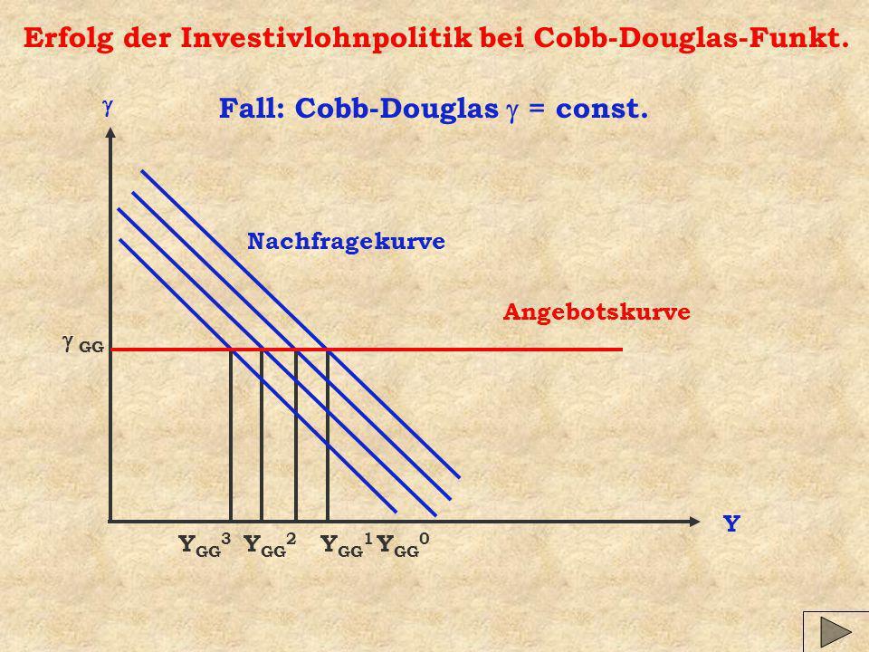 Erfolg der Investivlohnpolitik bei Cobb-Douglas-Funkt. Y Angebotskurve Nachfragekurve Y GG 0 GG Y GG 1 Y GG 2 Y GG 3 Fall: Cobb-Douglas = const.