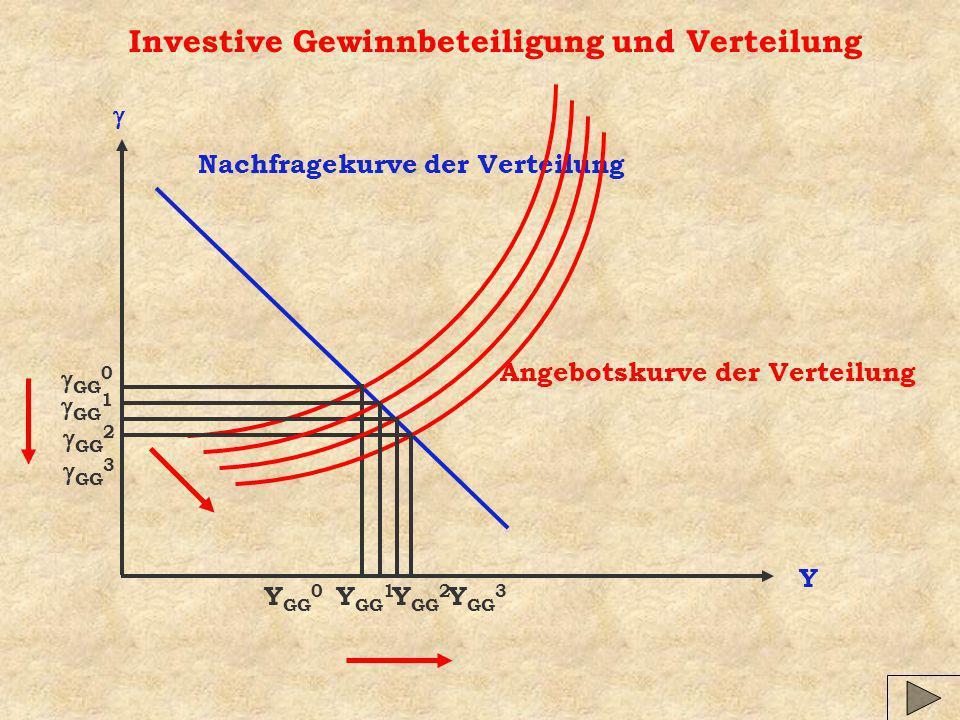 Investive Gewinnbeteiligung und Verteilung Y Nachfragekurve der Verteilung Angebotskurve der Verteilung Y GG 0 GG 0 GG 3 Y GG 3 GG 2 Y GG 2 GG 1 Y GG 1