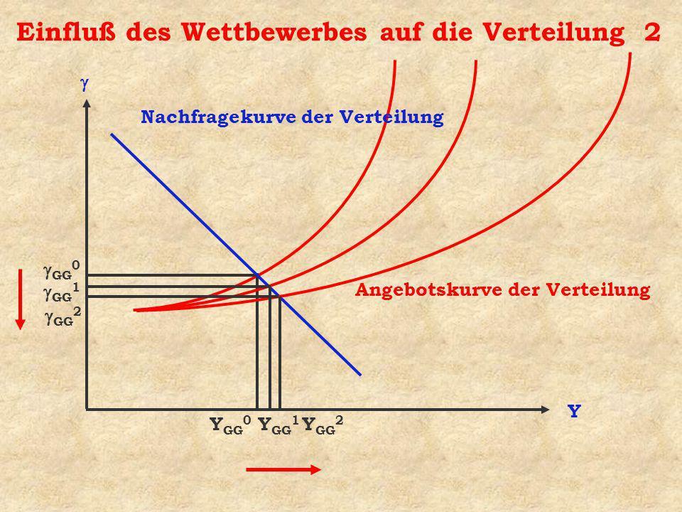Einfluß des Wettbewerbes auf die Verteilung 2 Y Nachfragekurve der Verteilung Angebotskurve der Verteilung Y GG 0 GG 0 GG 1 GG 2 Y GG 2 Y GG 1
