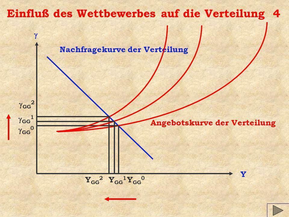 Einfluß des Wettbewerbes auf die Verteilung 4 Y Nachfragekurve der Verteilung Angebotskurve der Verteilung Y GG 0 GG 0 GG 2 Y GG 2 GG 1 Y GG 1