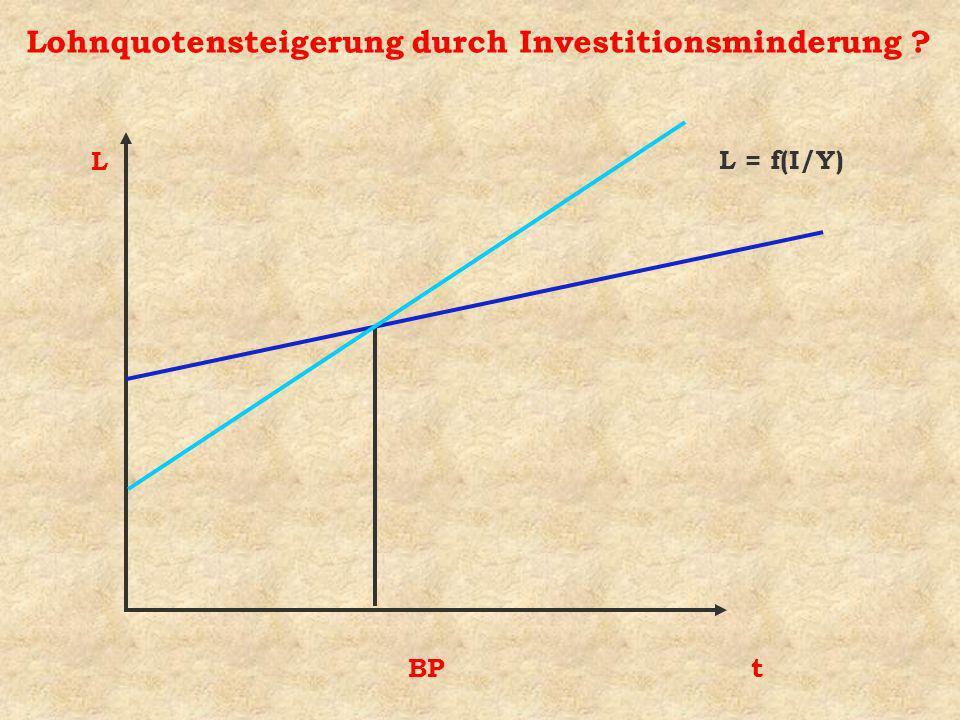 Lohnquotensteigerung durch Investitionsminderung ? L t BP L = f(I/Y)