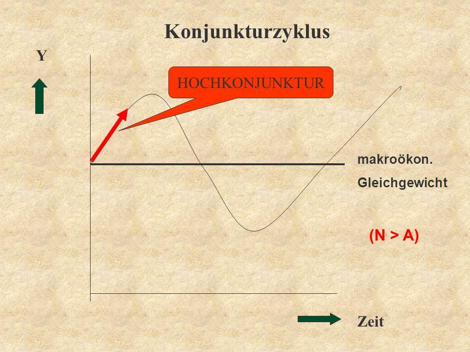 Zeit Y Konjunkturzyklus HOCHKONJUNKTUR makroökon. Gleichgewicht (N > A)