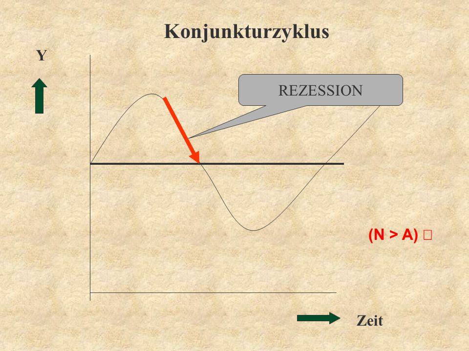 Zeit Y Konjunkturzyklus REZESSION (N > A)