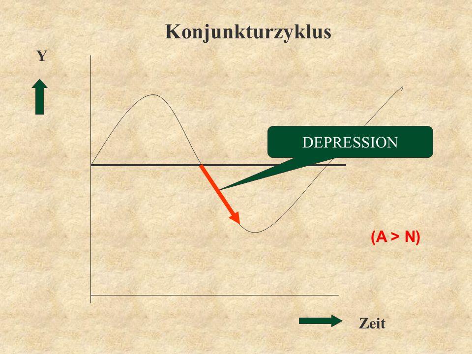 Zeit Y Konjunkturzyklus DEPRESSION (A > N)