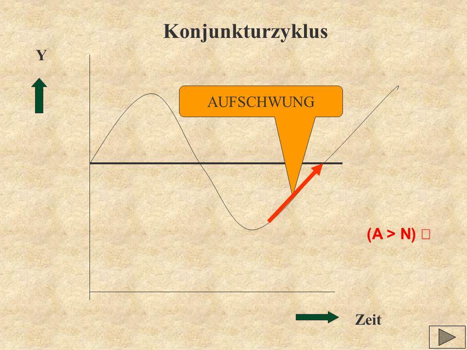 Zeit Y Konjunkturzyklus AUFSCHWUNG (A > N)