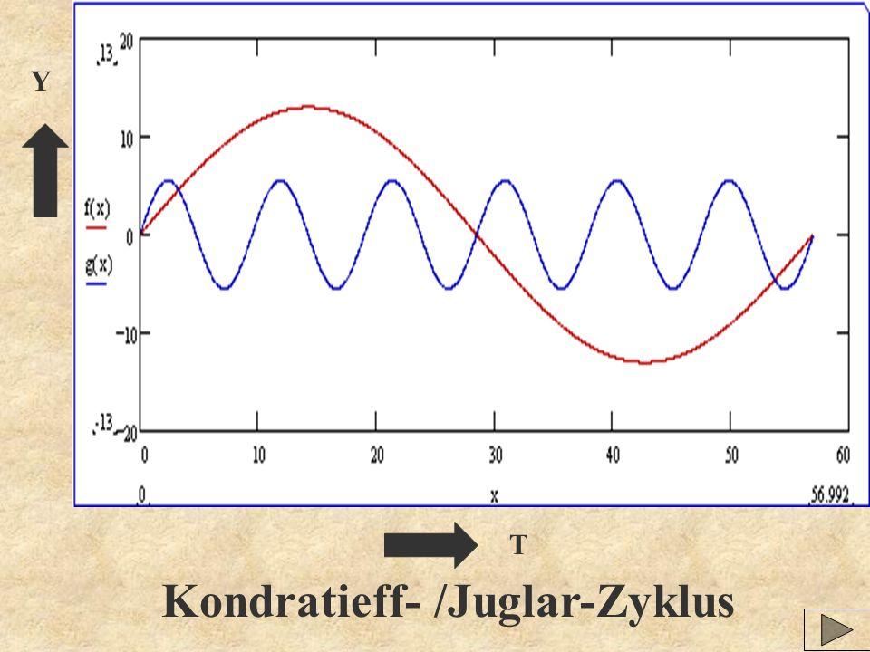 Y T Kondratieff- /Juglar-Zyklus