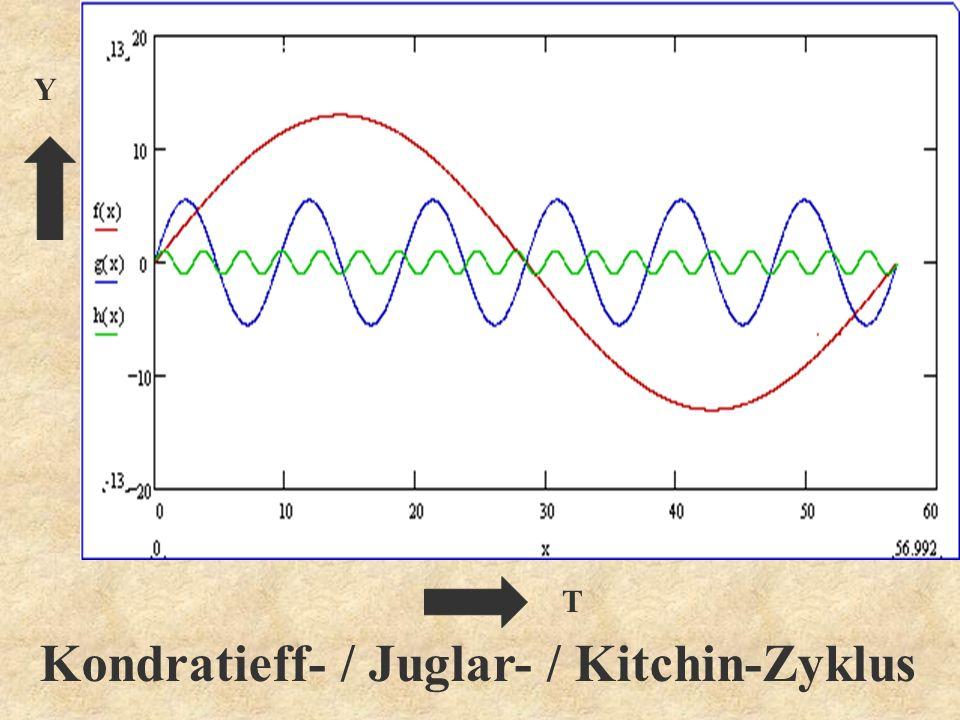 Y T Kondratieff- / Juglar- / Kitchin-Zyklus