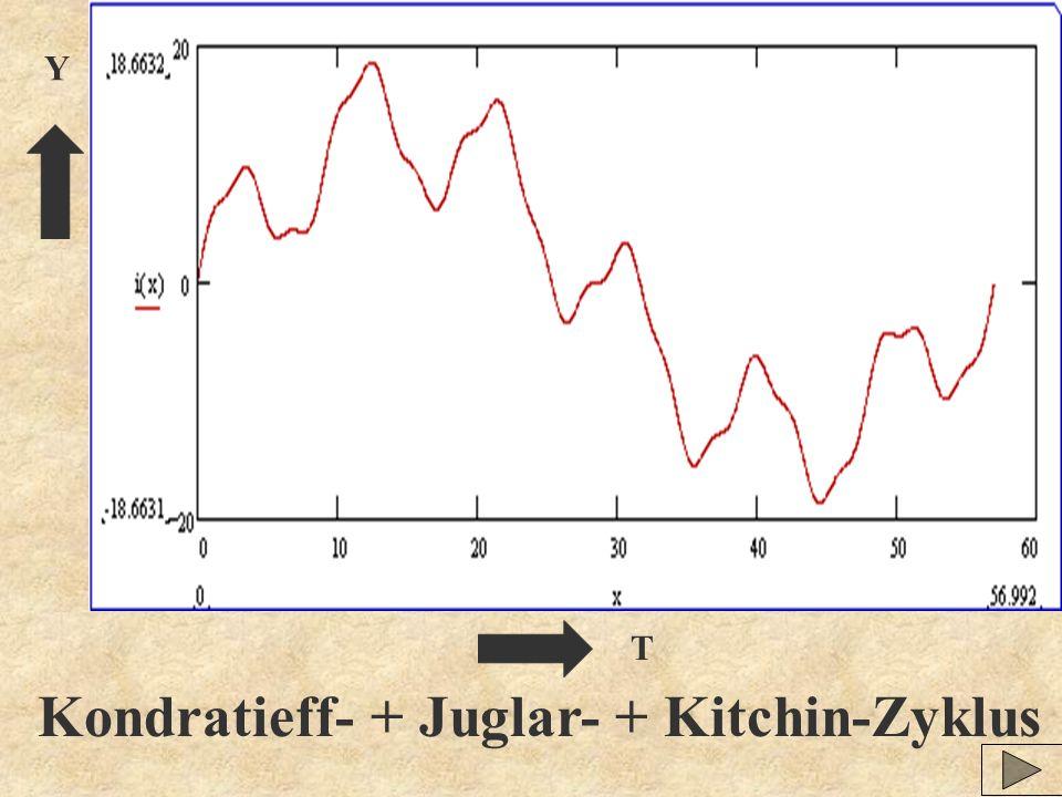Y T Kondratieff- + Juglar- + Kitchin-Zyklus