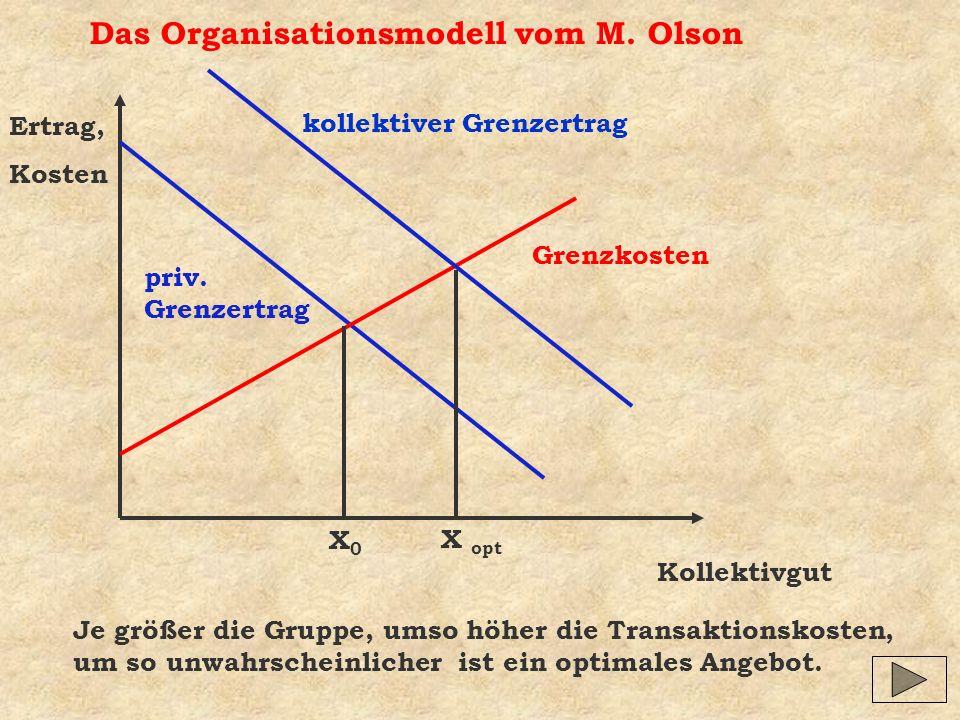 Das Organisationsmodell vom M. Olson Kollektivgut Ertrag, Kosten X0X0 X opt Je größer die Gruppe, umso höher die Transaktionskosten, um so unwahrschei
