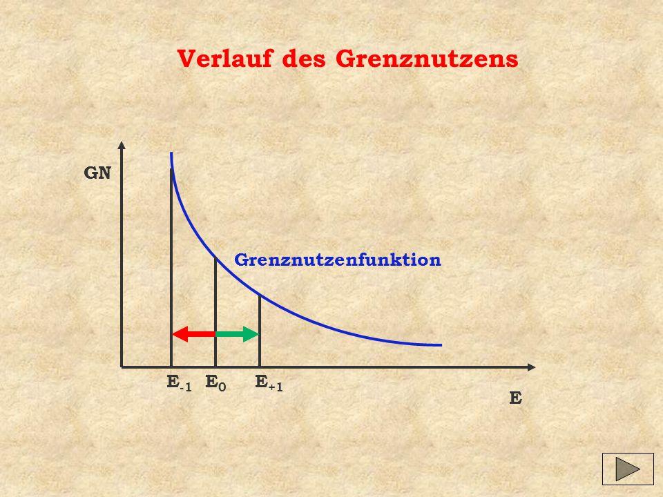 GN E E0E0 E -1 E +1 Grenznutzenfunktion Verlauf des Grenznutzens