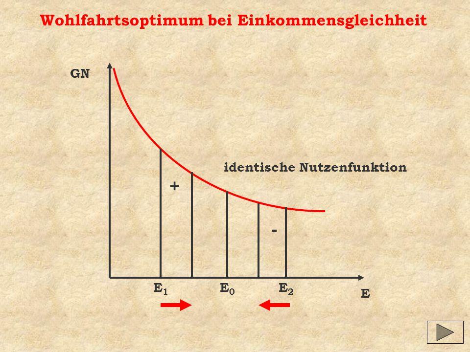 Wohlfahrtsoptimum bei Einkommensgleichheit E GN identische Nutzenfunktion E1E1 E2E2 - + E0E0