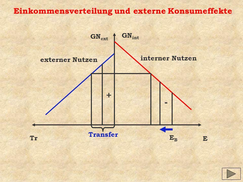 Einkommensverteilung und externe Konsumeffekte GN int GN ext E Tr EBEB Transfer interner Nutzen externer Nutzen - +