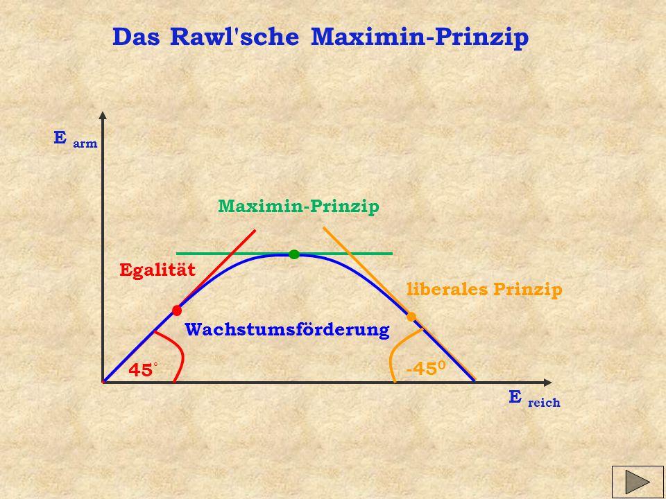 Das Rawl'sche Maximin-Prinzip E arm E reich 45 ° -45 0 Egalität Maximin-Prinzip Wachstumsförderung liberales Prinzip