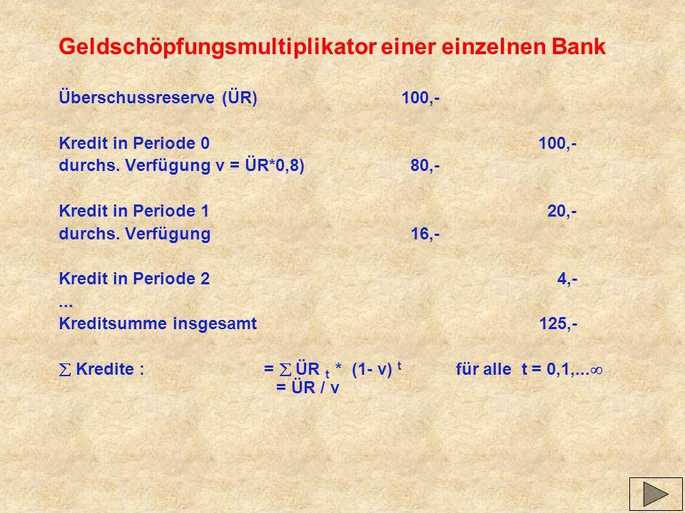 Geldschöpfungsmultiplikator einer einzelnen Bank Überschussreserve (ÜR)100,- Kredit in Periode 0100,- durchs. Verfügung v = ÜR*0,8) 80,- Kredit in Per