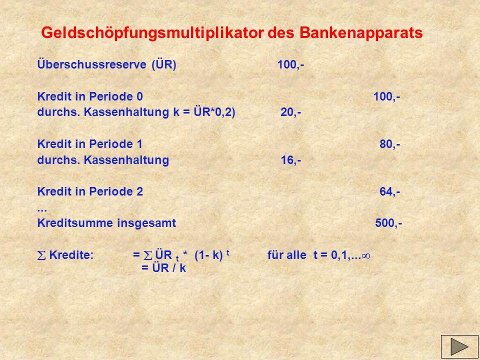 Geldschöpfungsmultiplikator des Bankenapparats Überschussreserve (ÜR) 100,- Kredit in Periode 0100,- durchs. Kassenhaltung k = ÜR*0,2) 20,- Kredit in