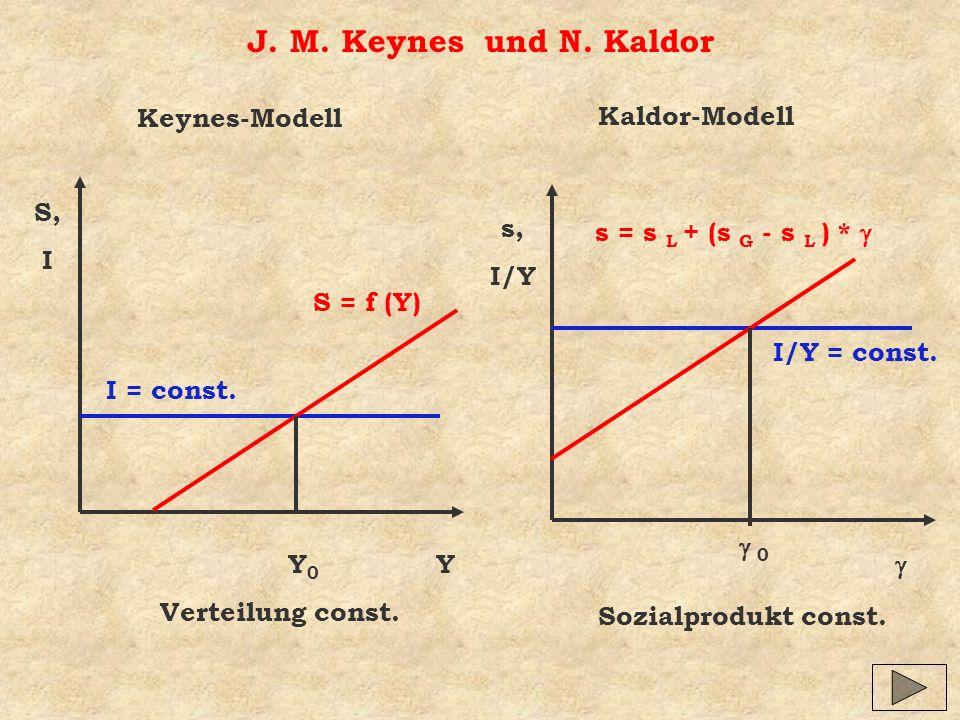 J. M. Keynes und N. Kaldor Y S, I Keynes-Modell s, I/Y Sozialprodukt const. Y0Y0 0 Verteilung const. Kaldor-Modell I/Y = const. I = const. S = f (Y) s