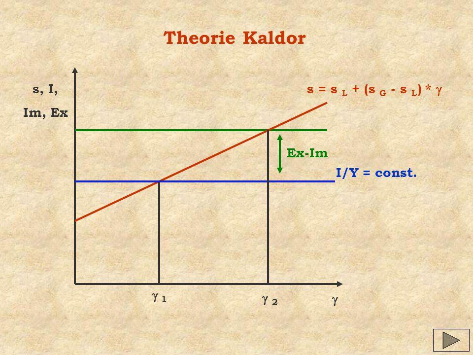 Theorie Kaldor s, I, Im, Ex I/Y = const. s = s L + (s G - s L ) * 1 Ex-Im 2