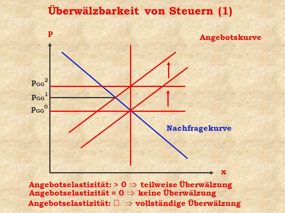Überwälzbarkeit von Steuern (1) x p p GG 0 Angebotselastizität = 0 keine Überwälzung p GG 1 Angebotselastizität: > 0 teilweise Überwälzung Nachfragekurve Angebotskurve p GG 2 Angebotselastizität: vollständige Überwälzung
