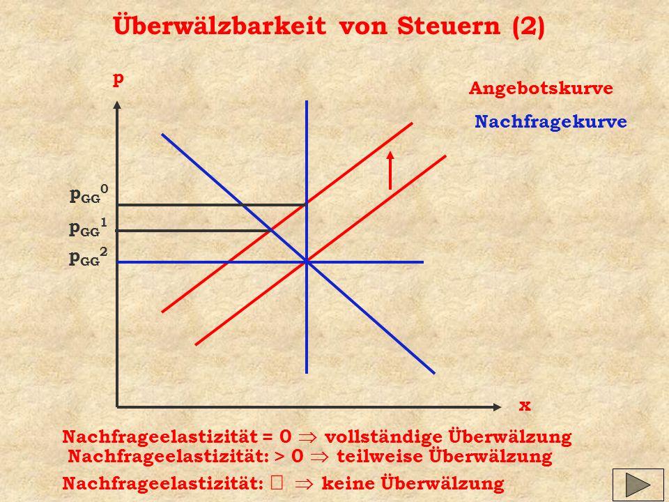 Überwälzbarkeit von Steuern (2) x p Angebotskurve Nachfragekurve p GG 1 Nachfrageelastizität: > 0 teilweise Überwälzung Nachfrageelastizität = 0 vollständige Überwälzung p GG 0 p GG 2 Nachfrageelastizität: keine Überwälzung