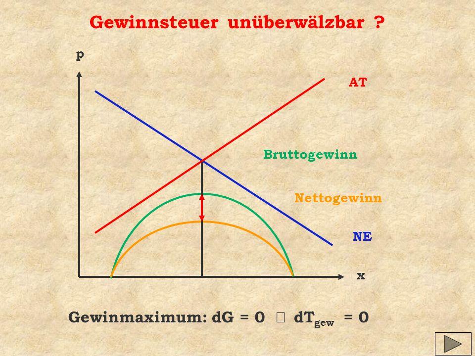 Gewinnsteuer unüberwälzbar ? x p NE AT Bruttogewinn Nettogewinn Gewinmaximum: dG = 0 dT gew = 0