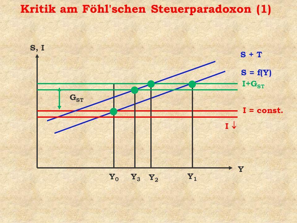 S, I Y I = const. S = f(Y) Y0Y0 G ST Y2Y2 I I+G ST S + T Y3Y3 Y1Y1 Kritik am Föhl'schen Steuerparadoxon (1)
