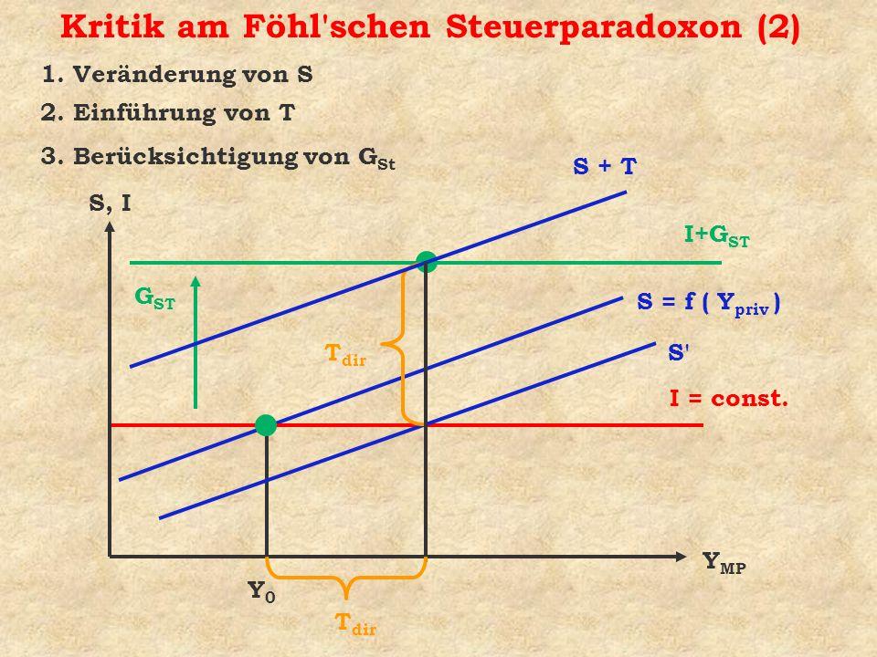 Kritik am Föhl'schen Steuerparadoxon (2) S, I Y MP I = const. S = f ( Y priv ) Y0Y0 G ST I+G ST S + T T dir 2. Einführung von T 3. Berücksichtigung vo