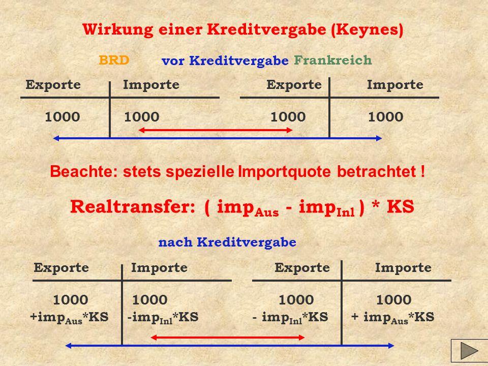 Wirkung einer Kreditvergabe (Keynes) ExporteImporte 1000100010001000 nach Kreditvergabe ExporteImporte 1000100010001000 BRDFrankreich vor Kreditvergabe +imp Aus *KS-imp Inl *KS - imp Inl *KS + imp Aus *KS Realtransfer: ( imp Aus - imp Inl ) * KS Beachte: stets spezielle Importquote betrachtet !