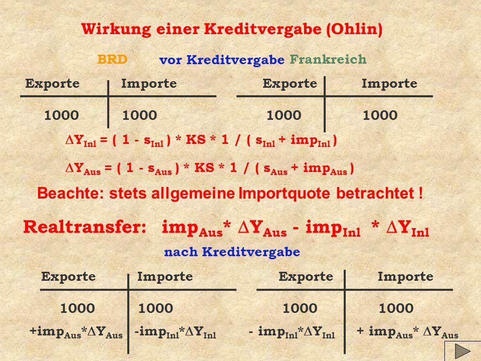 Wirkung einer Kreditvergabe (Ohlin) ExporteImporte 1000100010001000 nach Kreditvergabe ExporteImporte 1000100010001000 Realtransfer: imp Aus * Y Aus - imp Inl * Y Inl BRDFrankreich vor Kreditvergabe +imp Aus * Y Aus -imp Inl * Y Inl - imp Inl * Y Inl + imp Aus * Y Aus Y Aus = ( 1 - s Aus ) * KS * 1 / ( s Aus + imp Aus ) Y Inl = ( 1 - s Inl ) * KS * 1 / ( s Inl + imp Inl ) Beachte: stets allgemeine Importquote betrachtet !