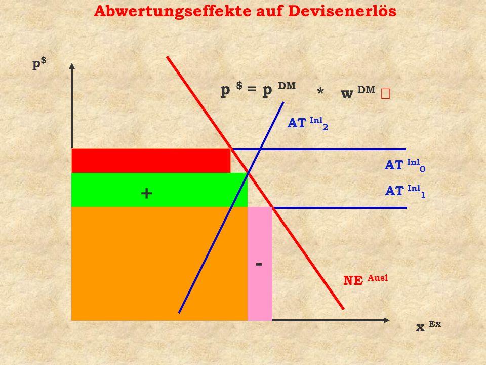 p $ = p DM Abwertungseffekte auf Devisenerlös x Ex p$p$ NE Ausl AT Inl 0 * w DM + - AT Inl 1 AT Inl 2