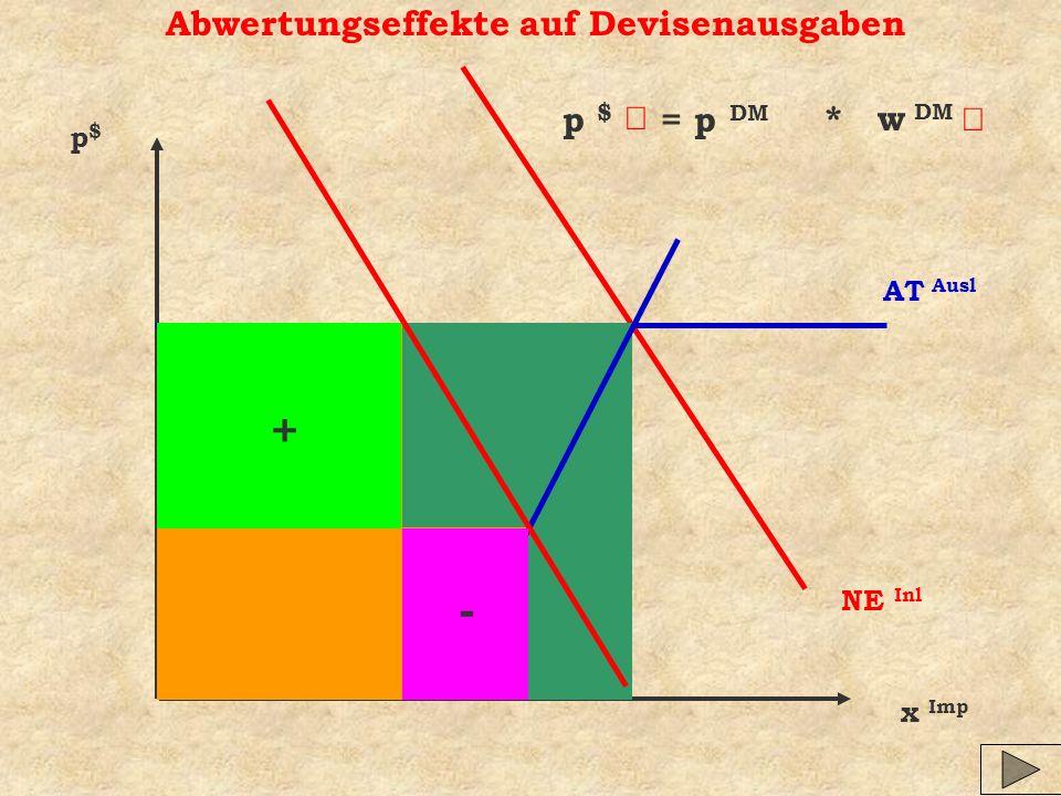 p $ = p DM Abwertungseffekte auf Devisenausgaben x Imp p$p$ NE Inl AT Ausl * w DM + -