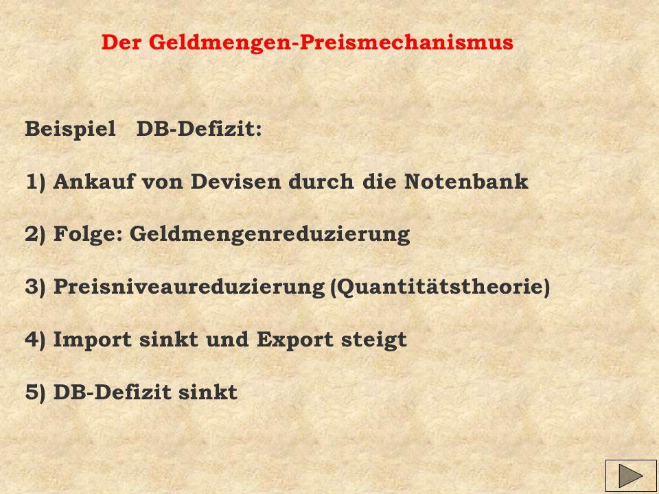Der Geldmengen-Preismechanismus Beispiel DB-Defizit: 1) Ankauf von Devisen durch die Notenbank 2) Folge: Geldmengenreduzierung 3) Preisniveaureduzieru