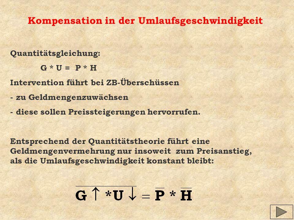Kompensation in der Umlaufsgeschwindigkeit Quantitätsgleichung: G * U = P * H Intervention führt bei ZB-Überschüssen - zu Geldmengenzuwächsen - diese