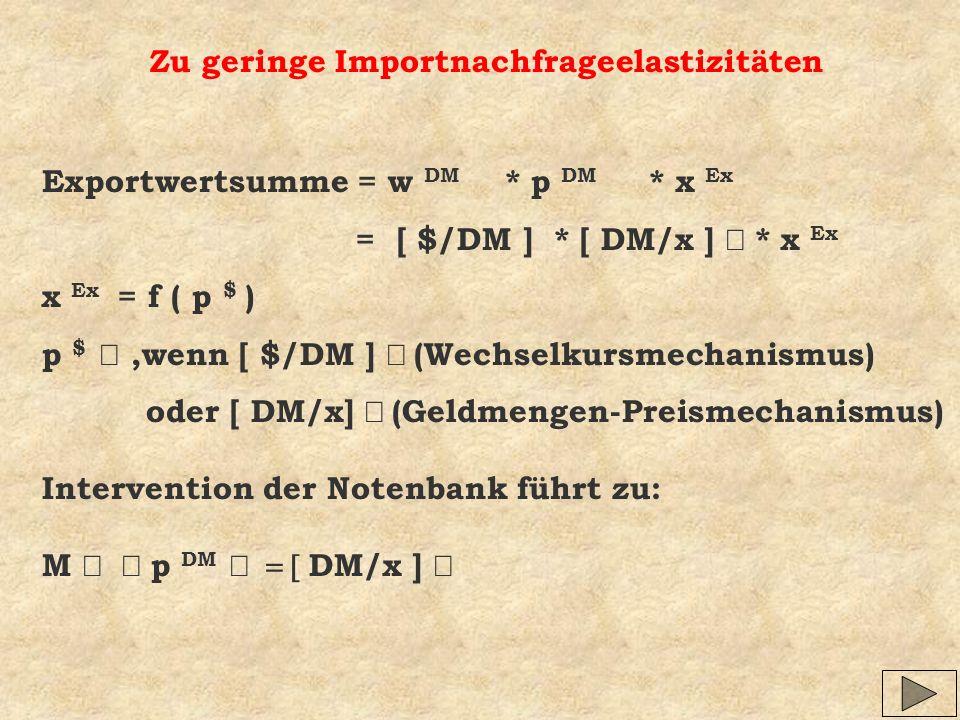 Zu geringe Importnachfrageelastizitäten Exportwertsumme = w DM * p DM * x Ex = [ $/DM ] * [ DM/x ] * x Ex x Ex = f ( p $ ) p $,wenn [ $/DM ] (Wechselk