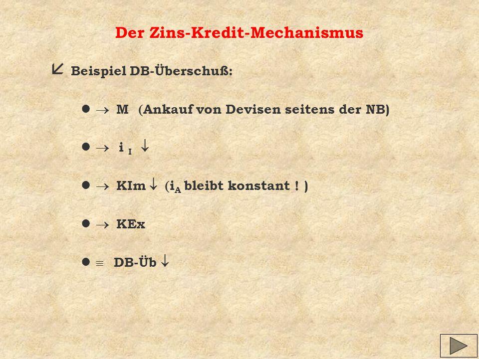 Der Zins-Kredit-Mechanismus å Beispiel DB-Überschuß: M Ankauf von Devisen seitens der NB) i I KIm i A bleibt konstant ! ) KEx DB-Üb